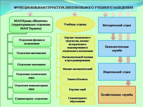 Структура МАН